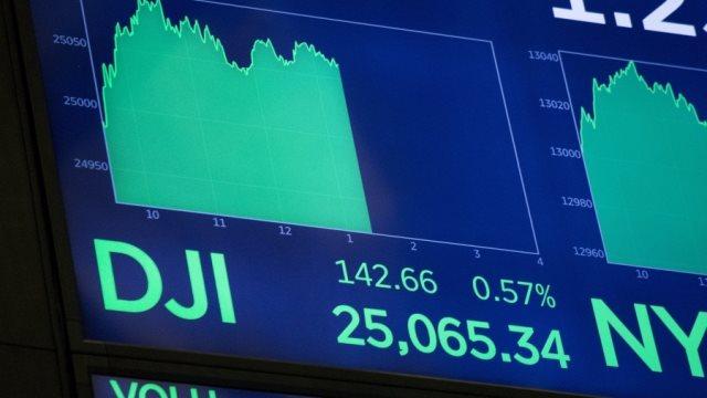 Πάνω από τις 25.000 μονάδες ο Dow Jones