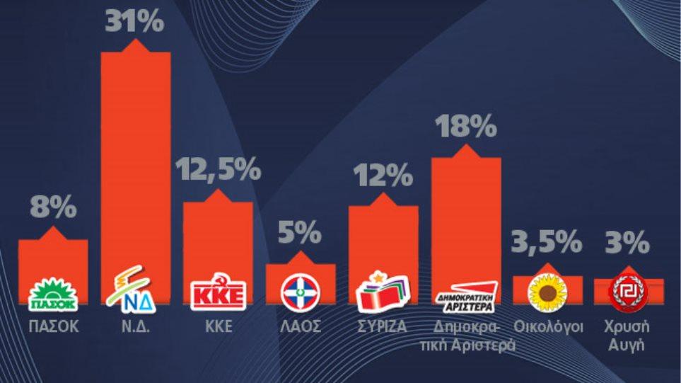 Καταποντίζεται με 8% το ΠΑΣΟΚ, στο 31% η ΝΔ
