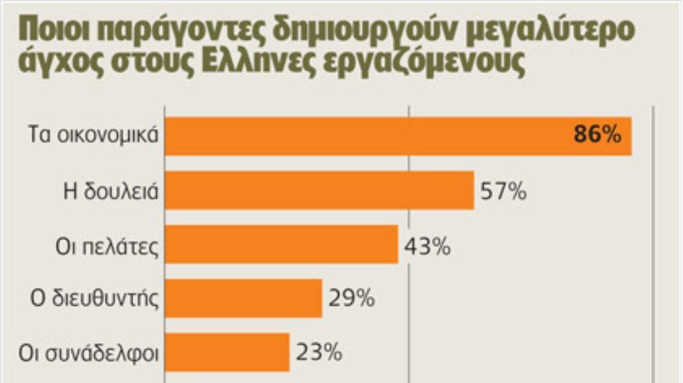 Οι Έλληνες «πεθαίνουν» από το άγχος τους στη δουλειά