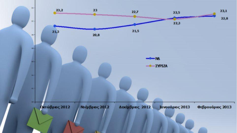 ΣΥΡΙΖΑ 23,1% - ΝΔ 22,8% σε νέα δημοσκόπηση