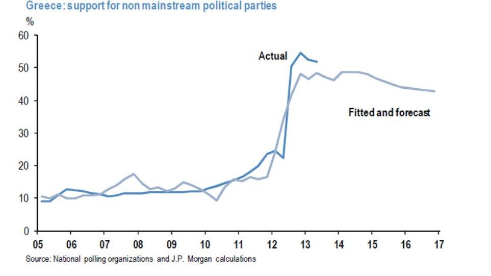 JP Morgan: Σημαντική πρόοδος της Ελλάδας στο δημοσιονομικό