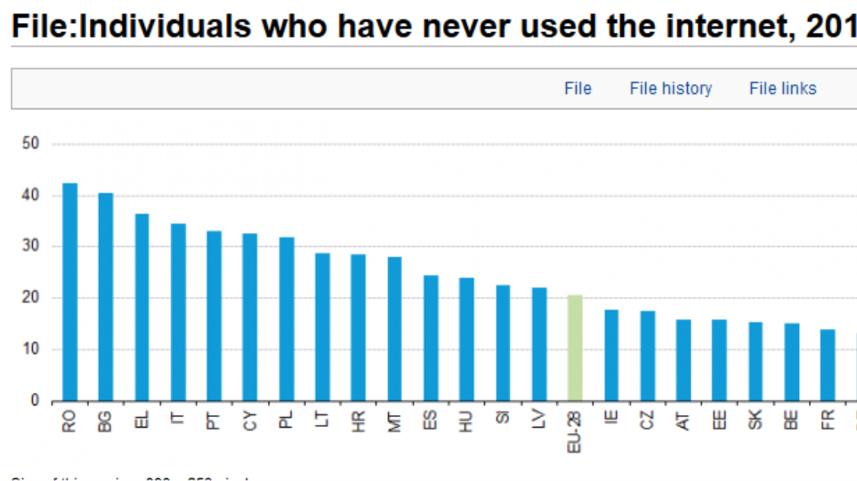 Eurostat: To 36% των Ελλήνων δεν έχει χρησιμοποιήσει ποτέ το Internet