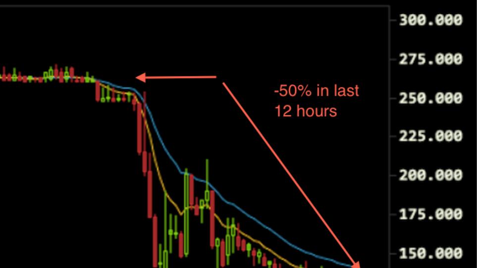 Πάει να μηδενιστεί η αξία του Bitcoin στο Μt Gox