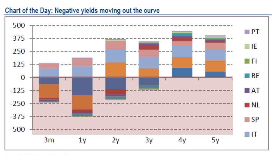 BofA: Πώς ο Mario Draghi «στέλνει» έως και 600 δισ. ευρώ στα ομόλογα της περιφέρειας