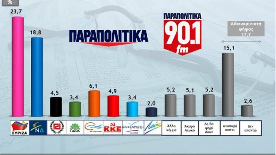 Προβάδισμα 4,9% του ΣΥΡΙΖΑ έναντι της ΝΔ σύμφωνα με νέα δημοσκόπηση