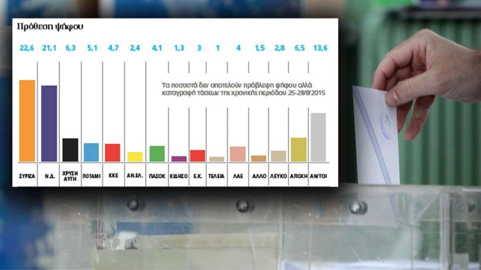 Ντέρμπι 20 ημερών δείχνουν τα ποιοτικά στοιχεία