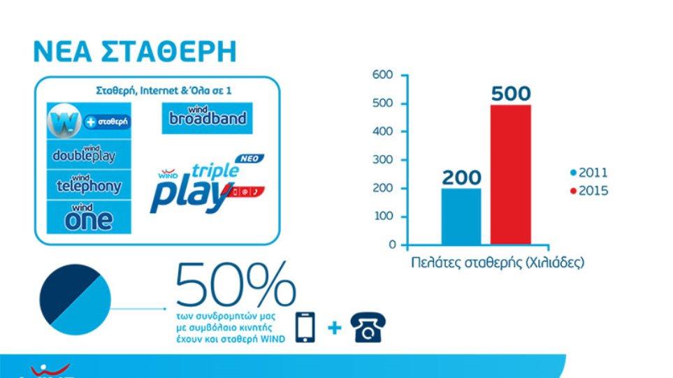 500.000 συνδρομητές Σταθερής και Internet επιλέγουν WIND