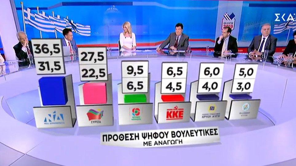 Δημοσκόπηση για εθνικές εκλογές: Μπροστά 9 μονάδες η Νέα Δημοκρατία από τον ΣΥΡΙΖΑ