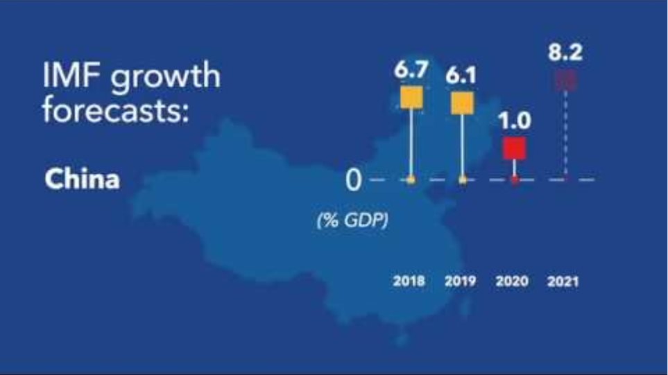 World Economic Outlook Update, June 2020