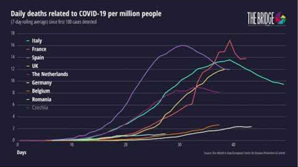 The Bridge Tank, COVID-19 deaths rolling 7 day average