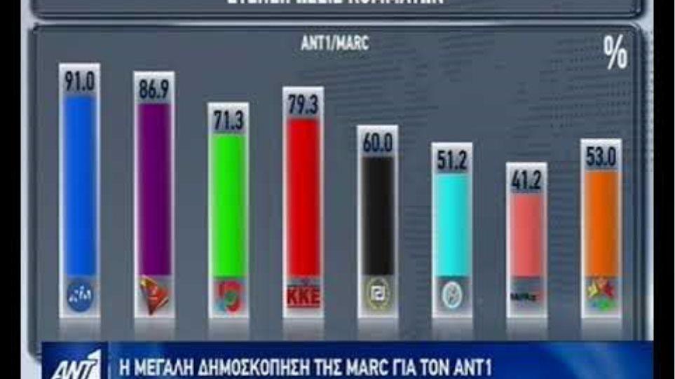 Η μεγάλη δημοσκόπηση της MARC για τον ΑΝΤ1