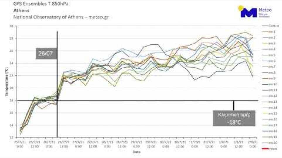 Meteo.gr: Πρόγνωση πολλαπλού δείγματος 26 Ιουλίου - 2 Αυγούστου 2021