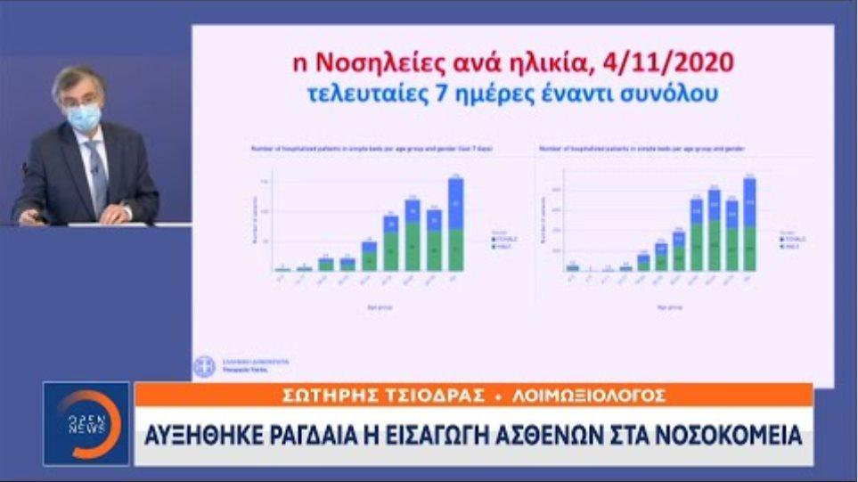Σωτήρης Τσιόδρας: Επιθετική αύξηση των κρουσμάτων τις τελευταίες εβδομάδες | 05/11/2020 | OPEN TV