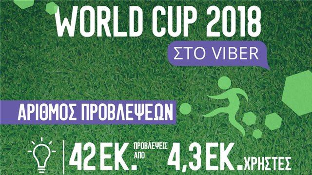 Viber: Ξεπέρασε κάθε προσδοκία η συμμετοχή στα αποτελέσματα των αγώνων του World Cup