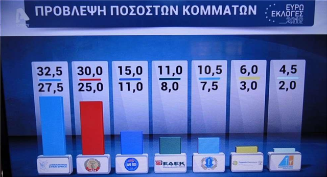Ευρωεκλογές στην Κύπρο: Δύο έδρες σε ΔΗΣΥ και ΑΚΕΛ, από μία ΔΗΚΟ και ΕΔΕΚ, σύμφωνα με τα exit polls