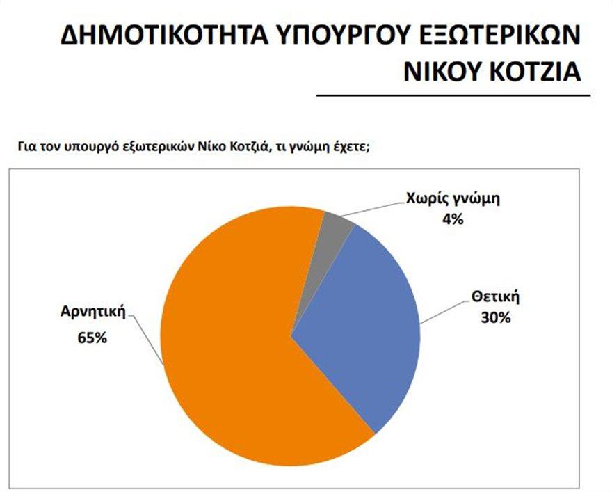 kotzias-dimotikotita