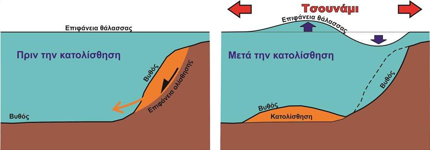 Κατολισθηση-τσουναμι-μηχανισμος