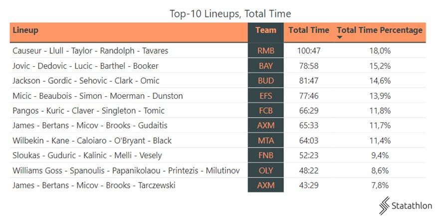 2cc4edaa-top-10-lineups-and-total-time