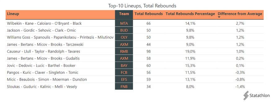 45006d8e-top-10-lineups-and-total-rebounds