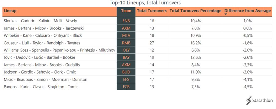 46a255ff-top-10-lineups-and-total-turnovers
