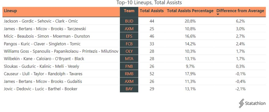 4aaa0ad5-top-10-lineups-and-total-assists