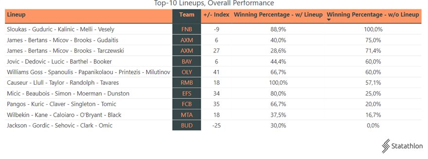 517602aa-top-10-lineups-and-overall-performance