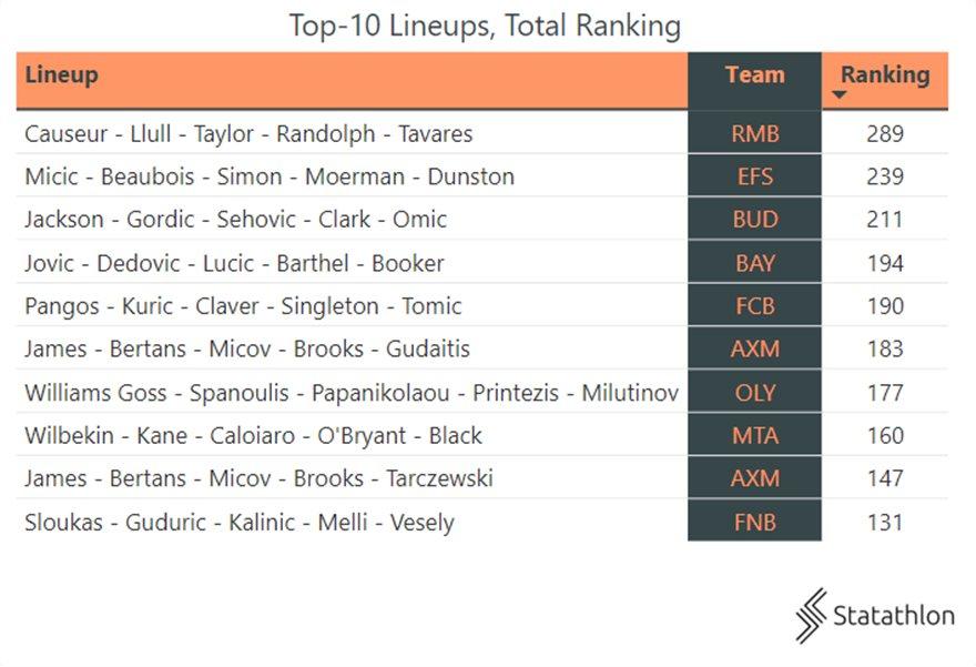 7b33da35-top-10-lineups-total-ranking