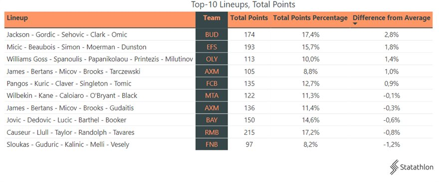 bbacaf9b-top-10-lineups-and-total-points