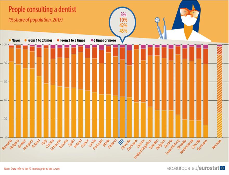 eurostat_dentist