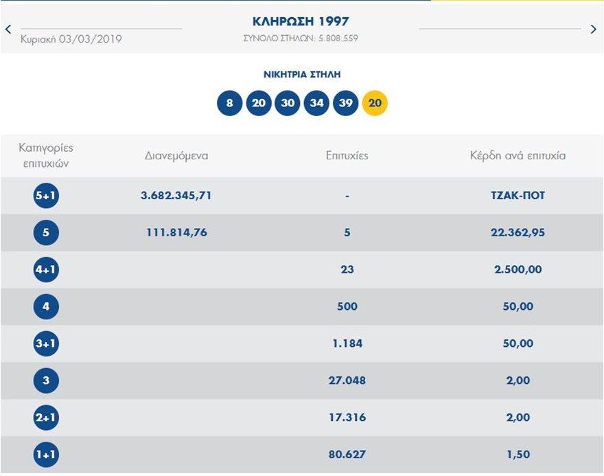 Τζακ-ποτ στο Τζόκερ: Πάνω από 4 εκατ. ευρώ στην επόμενη κλήρωση