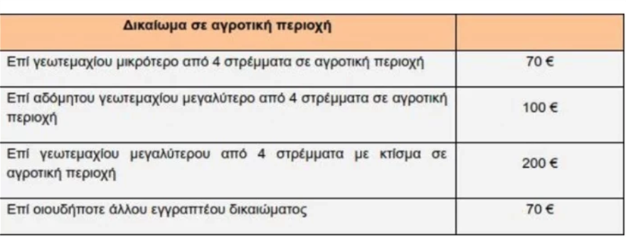 prostima_ktima