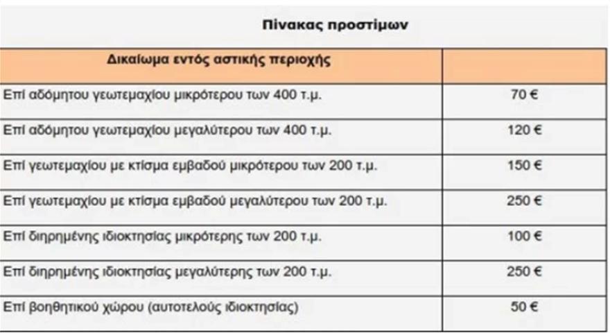 prostimo_ktimatologio