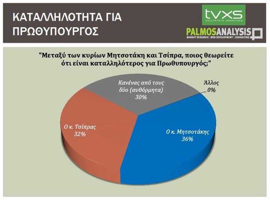 290527g-katallhlothta_prwthypourgou