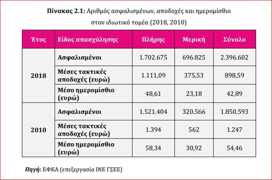 apodoxes  Τετραπλασιάστηκαν οι αμοιβές των 250 ευρώ τα χρόνια της κρίσης – Κατά 28% έπεσαν οι μέσοι μισθοί apodoxes