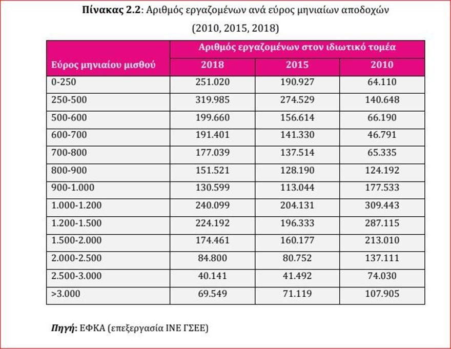 klimakes  Τετραπλασιάστηκαν οι αμοιβές των 250 ευρώ τα χρόνια της κρίσης – Κατά 28% έπεσαν οι μέσοι μισθοί klimakes