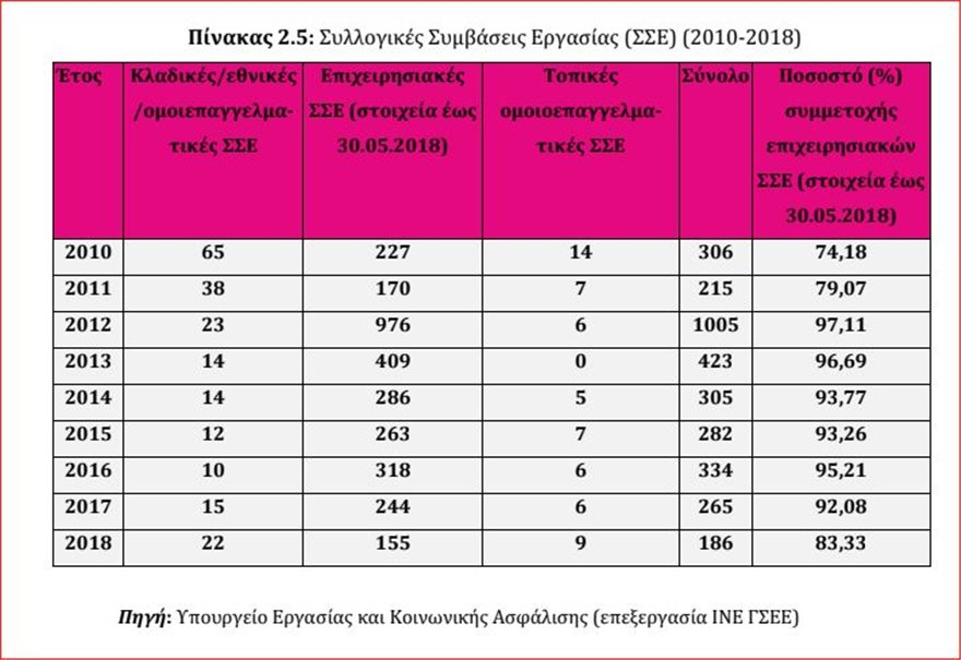 symvaseis  Τετραπλασιάστηκαν οι αμοιβές των 250 ευρώ τα χρόνια της κρίσης – Κατά 28% έπεσαν οι μέσοι μισθοί symvaseis