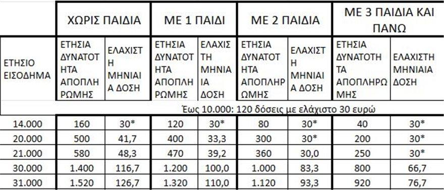 pinakas-120-doseis-eforias