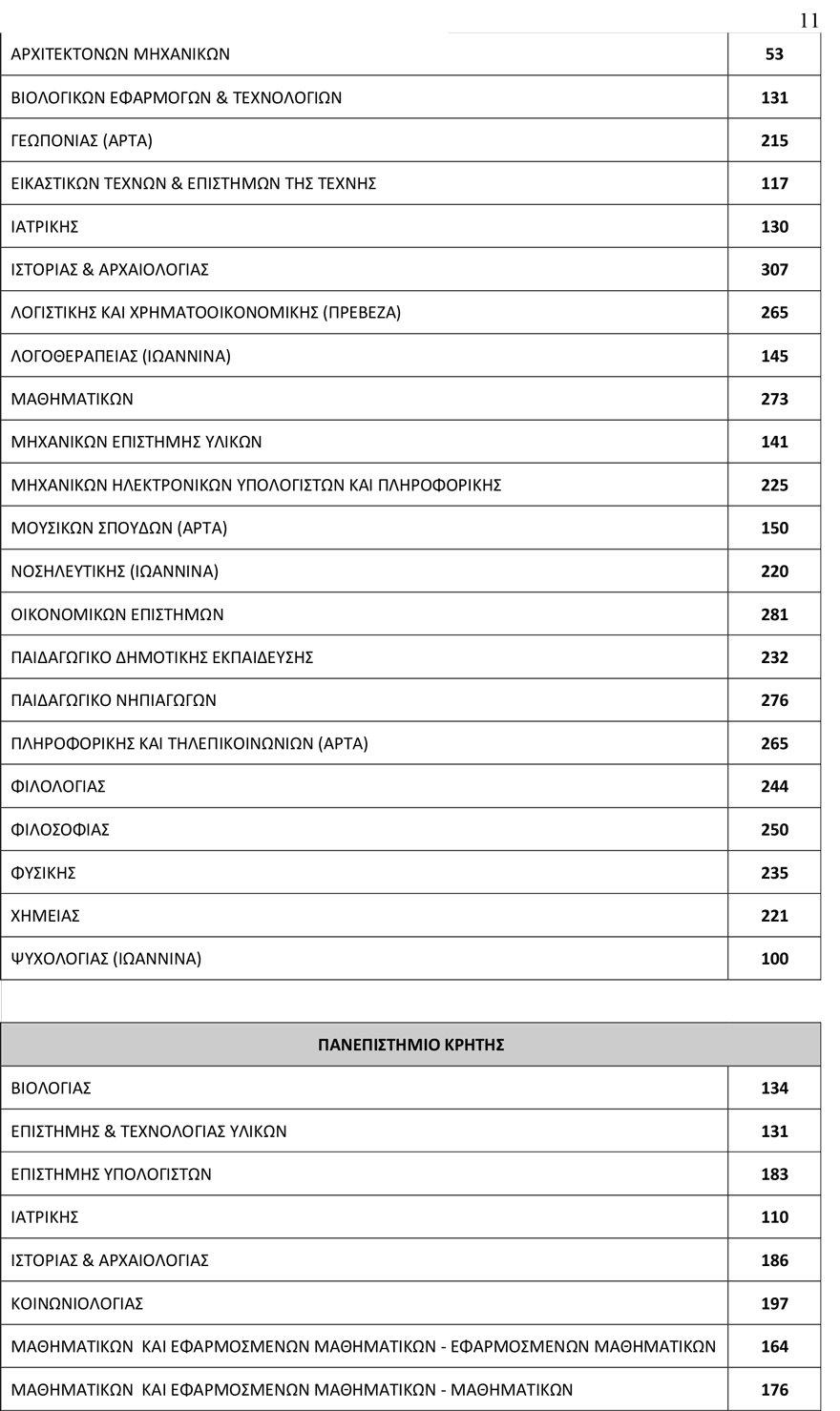 arrithmos_eisakt11 78.335 θα εισαχθούν φέτος στα Πανεπιστήμια - Αυξημένος κατά 3.500 ο αριθμός