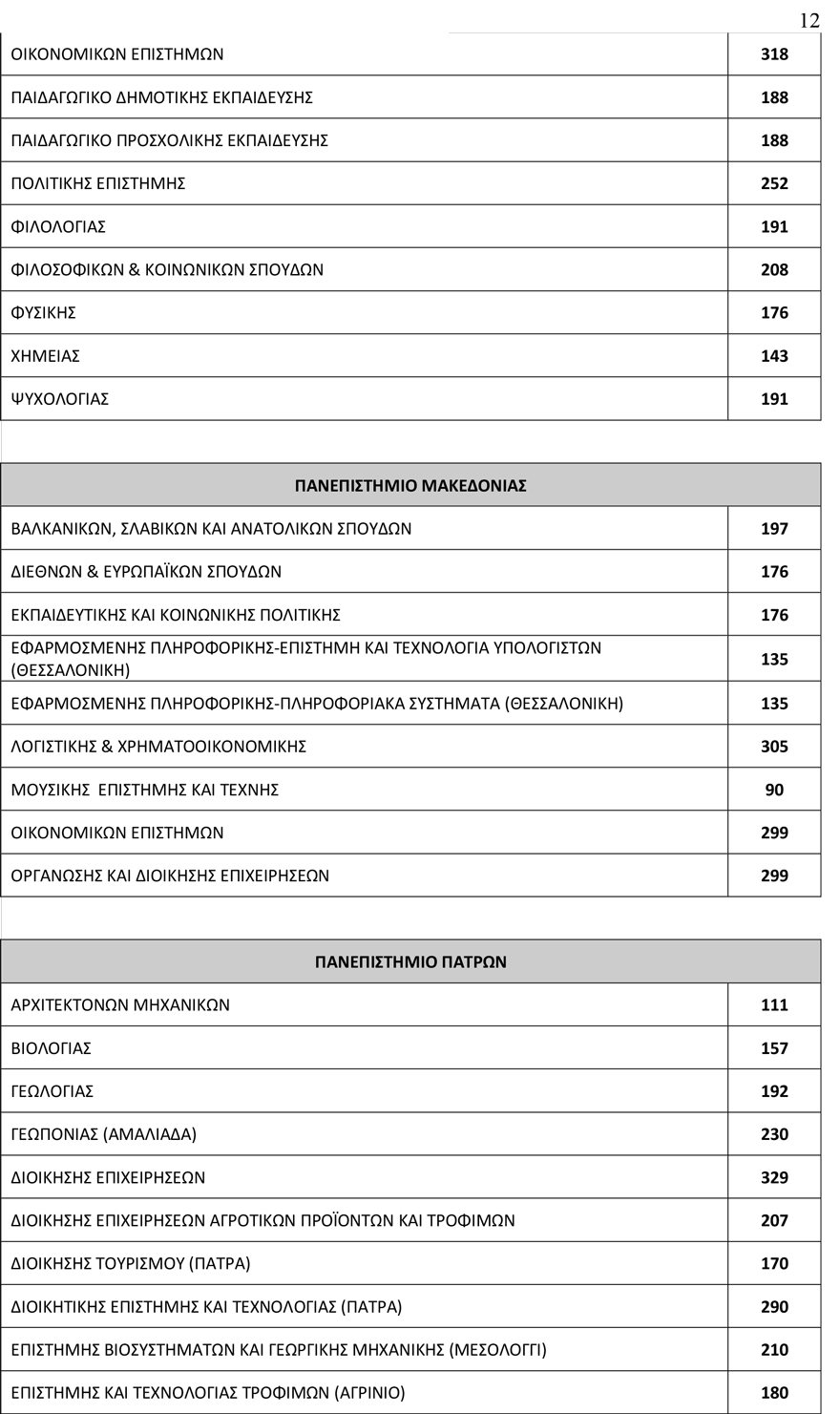 arrithmos_eisakt12 78.335 θα εισαχθούν φέτος στα Πανεπιστήμια - Αυξημένος κατά 3.500 ο αριθμός