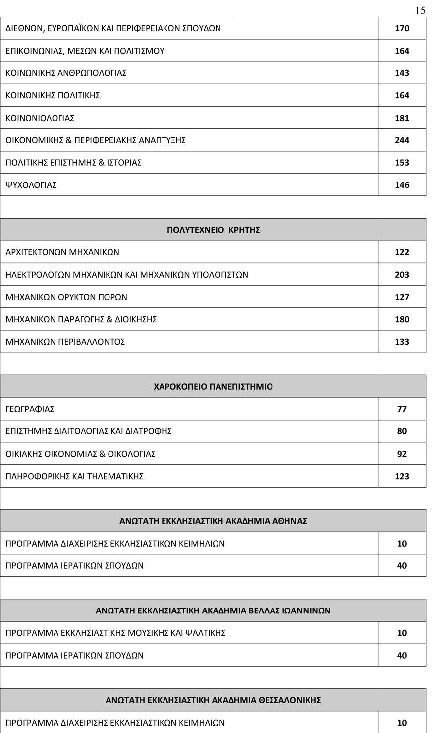arrithmos_eisakt15 78.335 θα εισαχθούν φέτος στα Πανεπιστήμια - Αυξημένος κατά 3.500 ο αριθμός