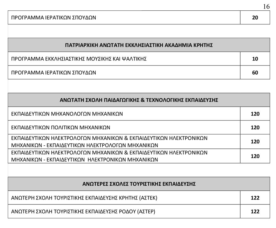 arrithmos_eisakt16 78.335 θα εισαχθούν φέτος στα Πανεπιστήμια - Αυξημένος κατά 3.500 ο αριθμός