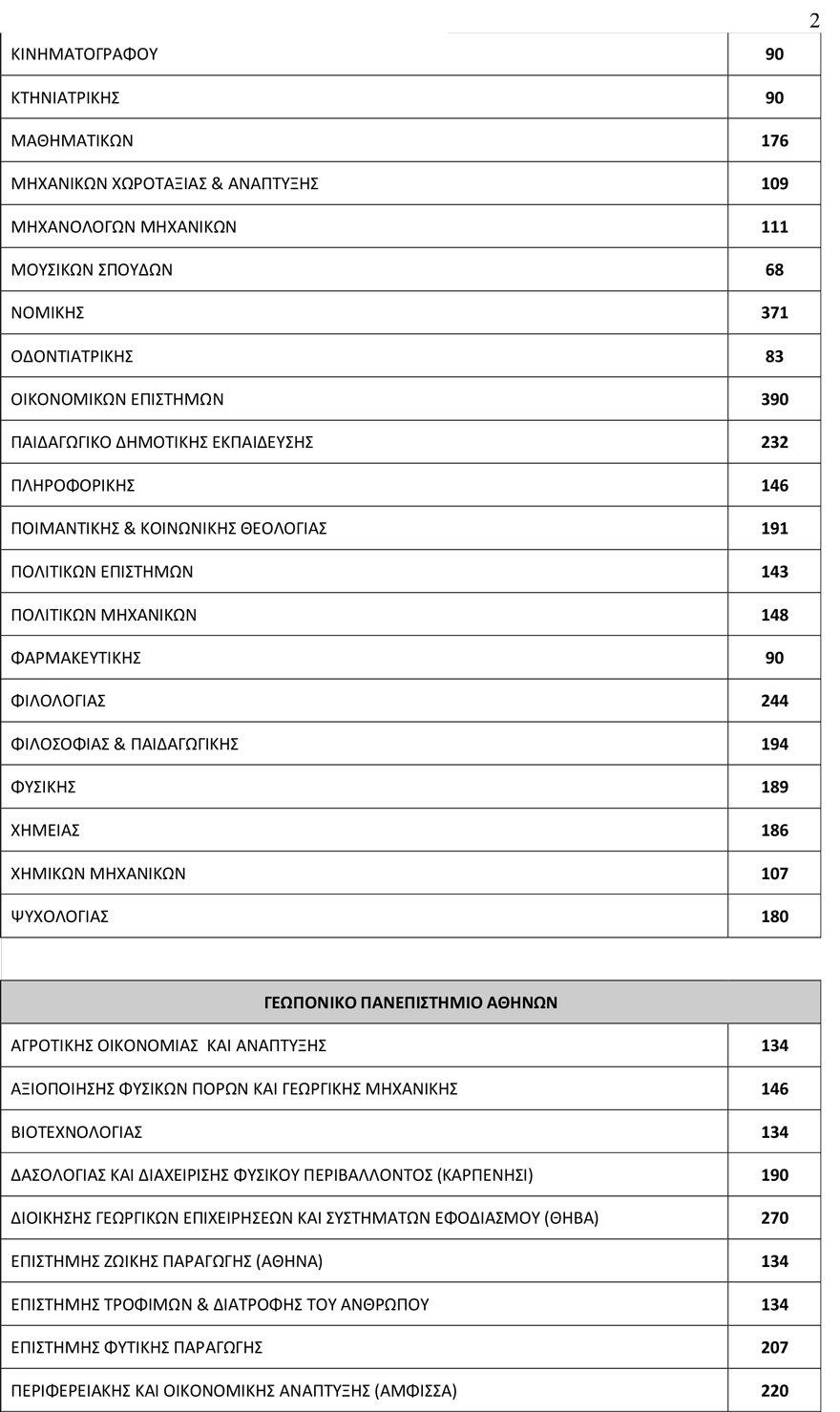 arrithmos_eisakt2 78.335 θα εισαχθούν φέτος στα Πανεπιστήμια - Αυξημένος κατά 3.500 ο αριθμός