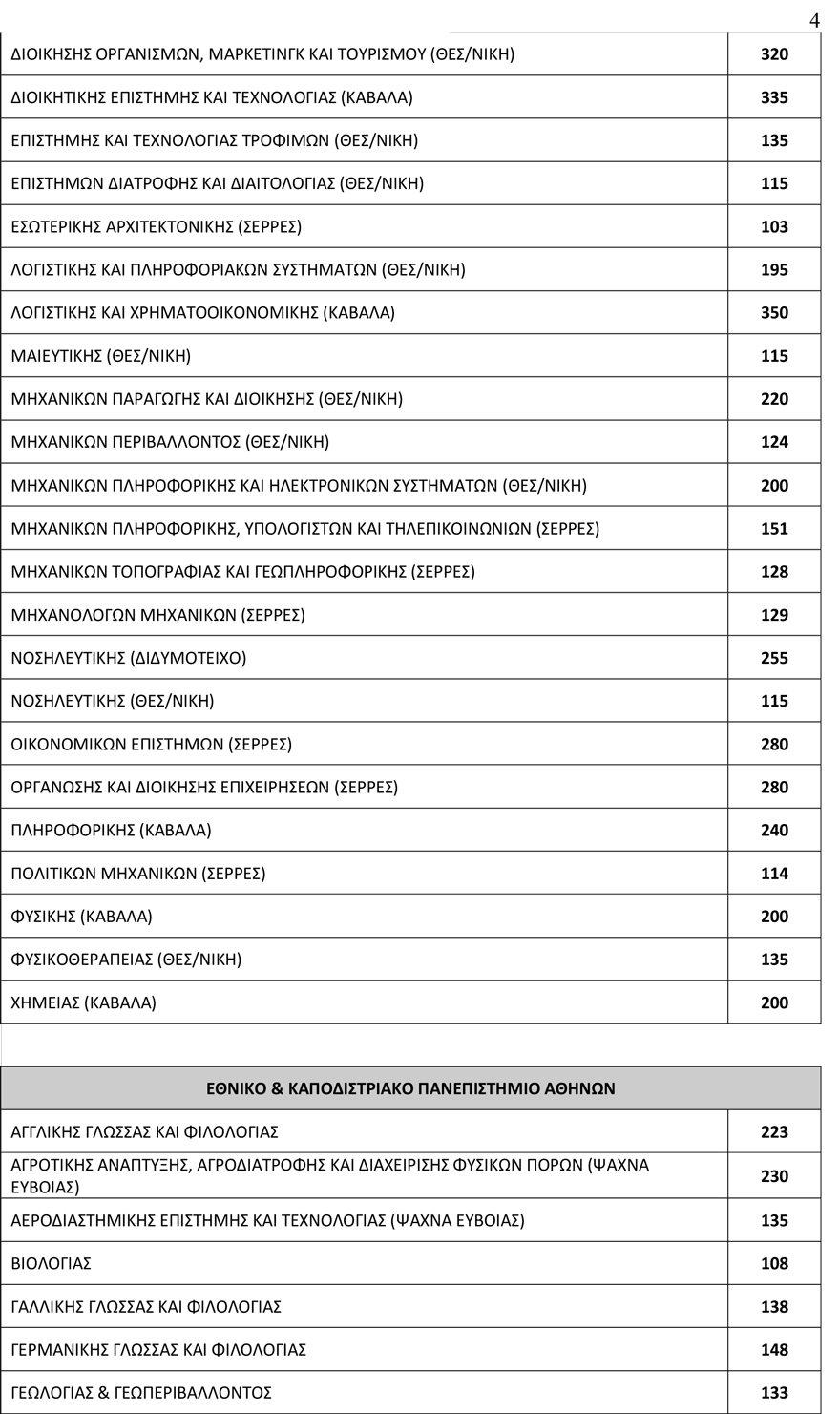 arrithmos_eisakt4 78.335 θα εισαχθούν φέτος στα Πανεπιστήμια - Αυξημένος κατά 3.500 ο αριθμός