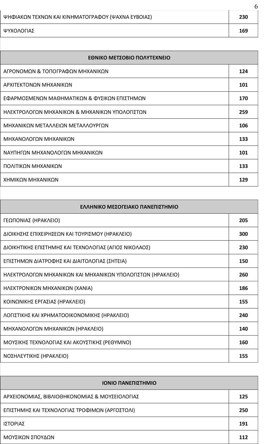 arrithmos_eisakt6 78.335 θα εισαχθούν φέτος στα Πανεπιστήμια - Αυξημένος κατά 3.500 ο αριθμός