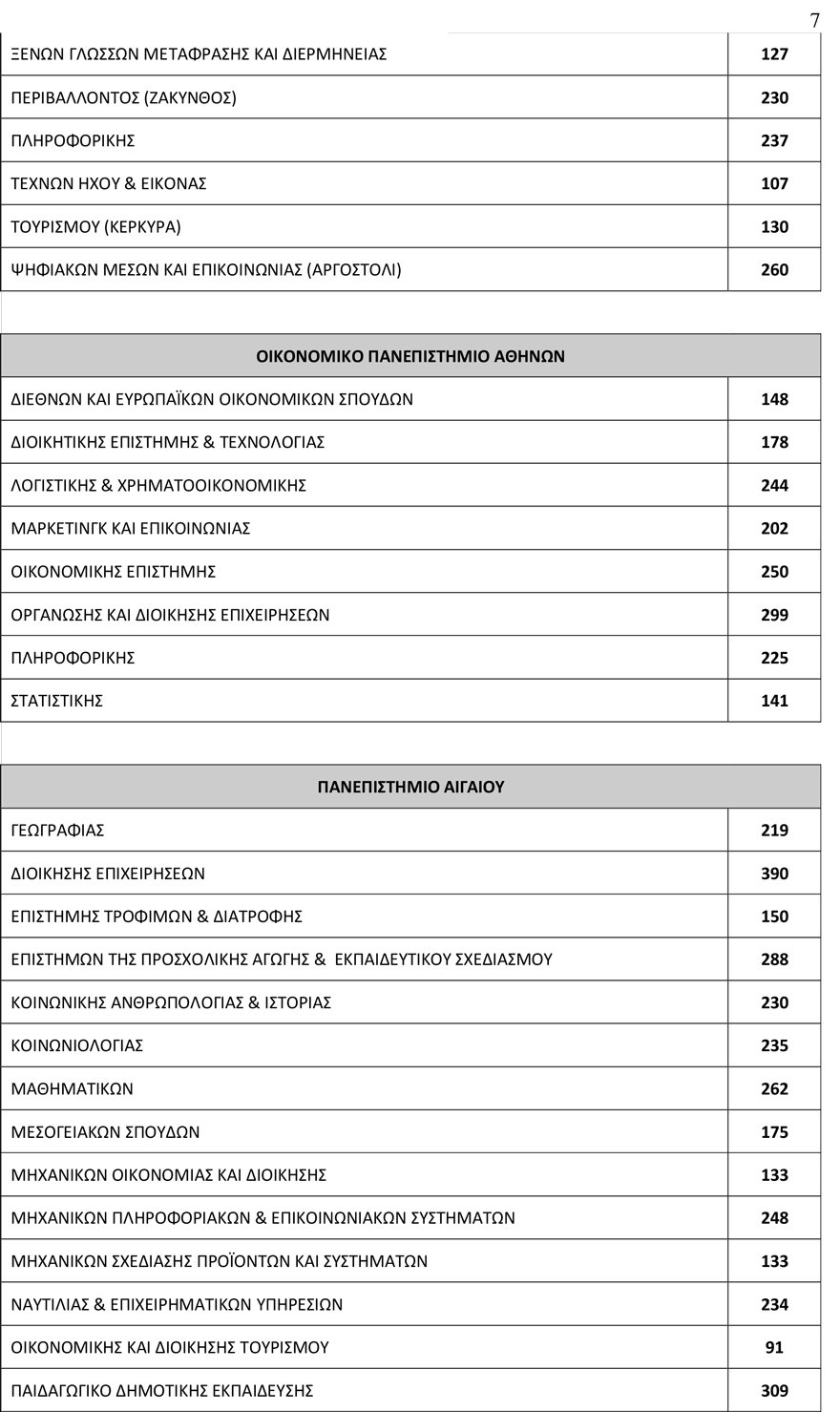 arrithmos_eisakt7 78.335 θα εισαχθούν φέτος στα Πανεπιστήμια - Αυξημένος κατά 3.500 ο αριθμός