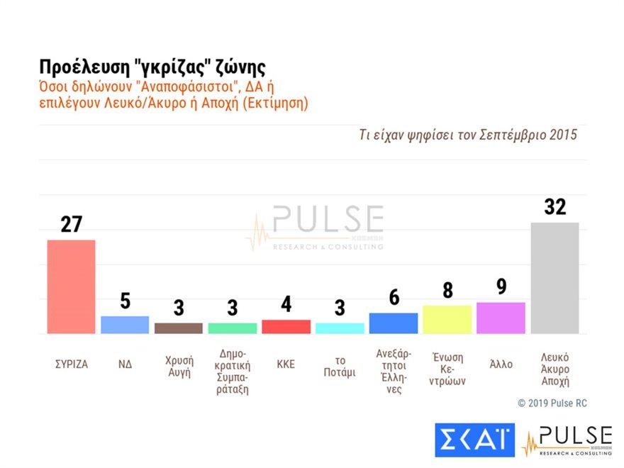 pulse_dimoskopisi6