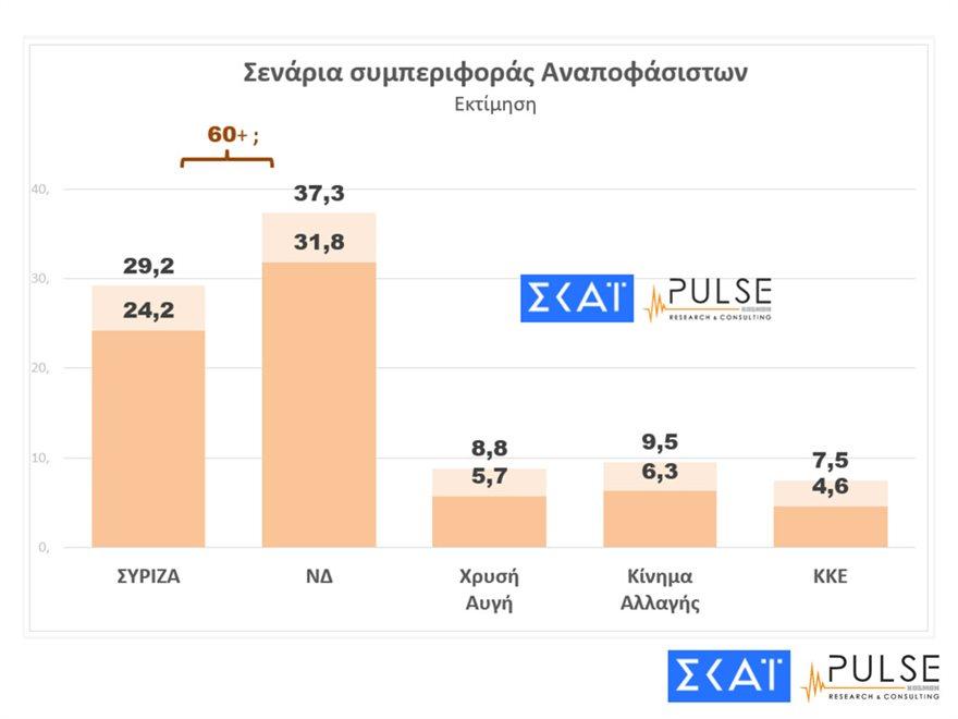 pulse_dimoskopisi7