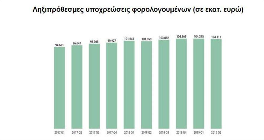 pinakas-1  Το 10% των οφειλετών της εφορίας χρωστούν κάτω από 1 ευρώ pinakas 1