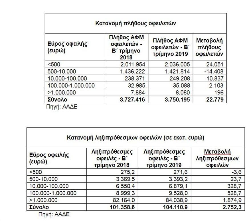 pinakas-3  Το 10% των οφειλετών της εφορίας χρωστούν κάτω από 1 ευρώ pinakas 3