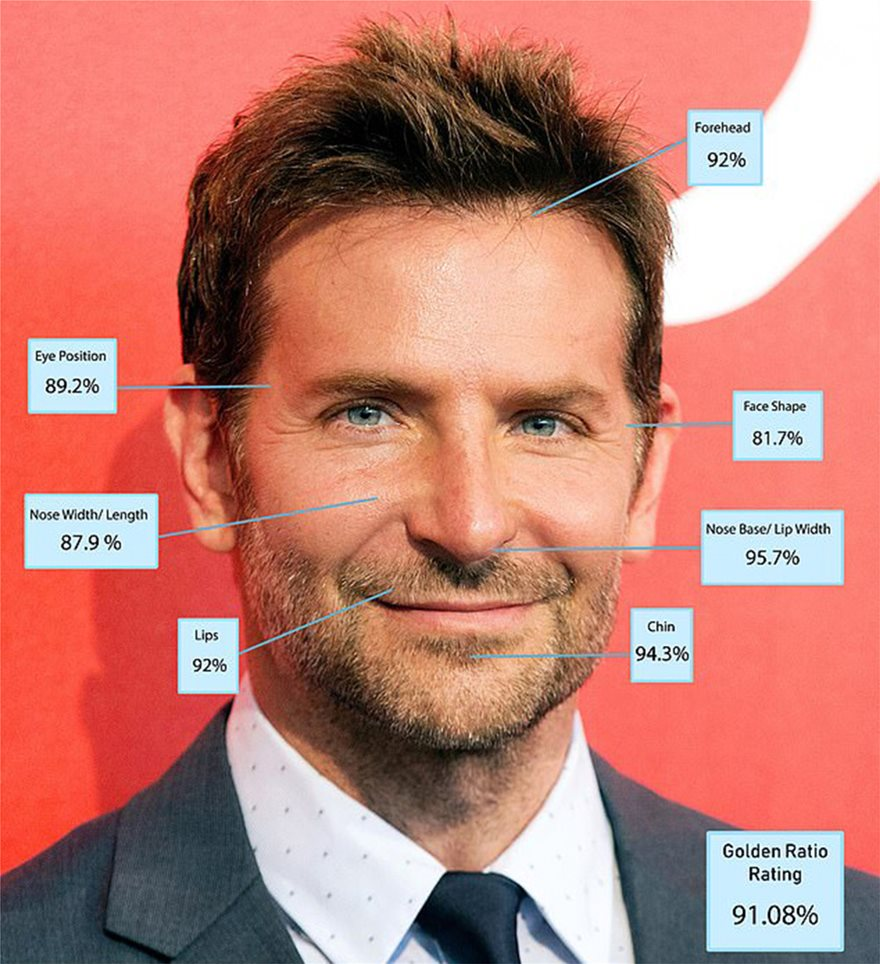 24261182-7962219-A_Star_Is_Born_actor_Bradley_Cooper_45_scored_the_highest_score_-a-87_1580761644968